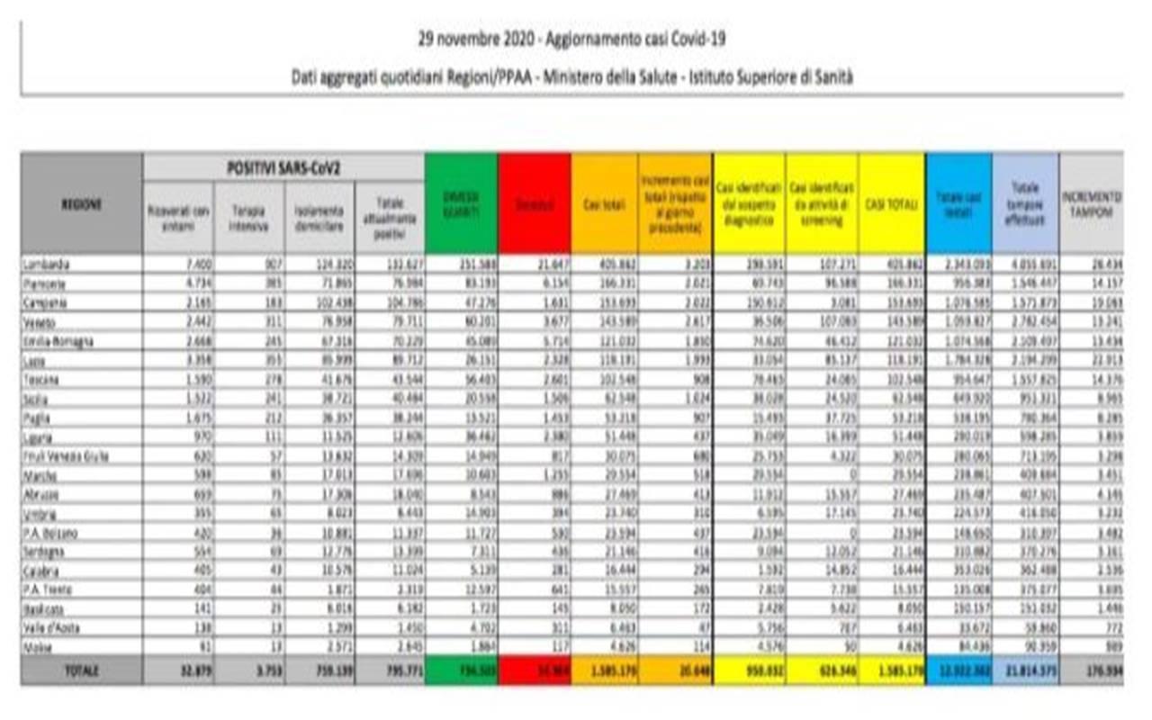 Coronavirus in Italia: calano attualmente positivi e ricoverati